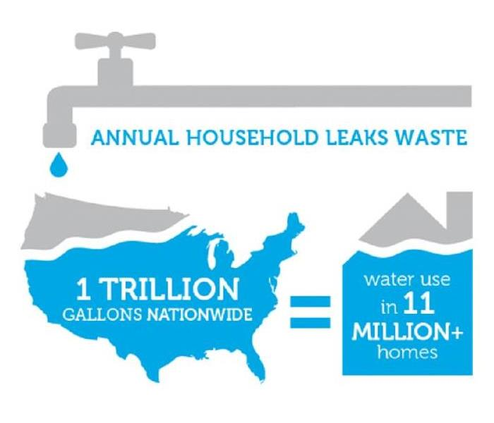 Water Damage Fixing Tiny Leaks Can Conserve Giant Amounts of Water and Help Residents Save Money In Greer
